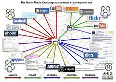 Social media campaign diagram